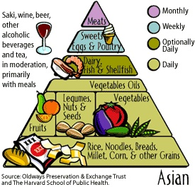 Asian Diet and Cancer