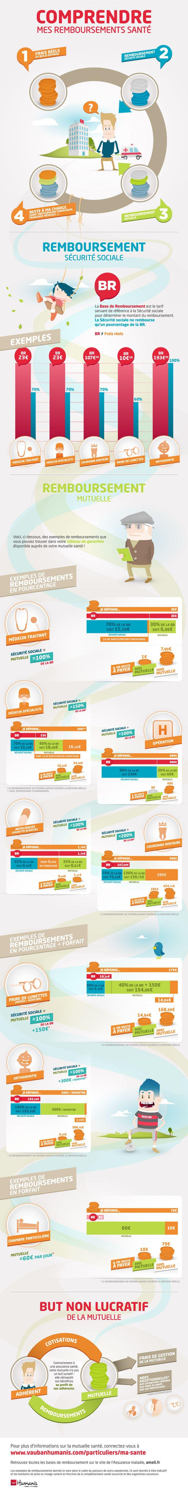 Les remboursements santé en France, la part sécurité sociale (base de remboursement), la part prise en charge par la mutuelle santé à travers des exemples graphiques et enfin compréhensibles.