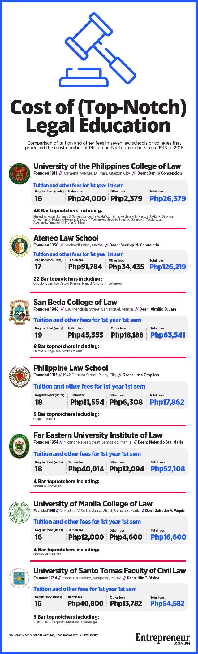 How Much Does it Cost to Study to Become a Lawyer in the Philippines? | Entrepreneur Ph
