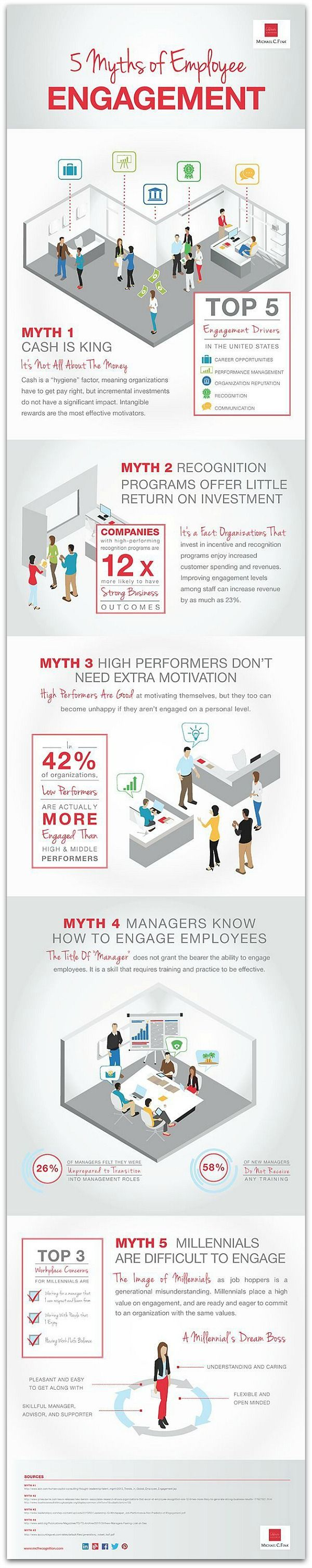 Infographic: 5 employee engagement myths—busted   Managers know how to engage their staff, recognition programs don't improve the bottom line, and other myths that, if you believe them, can harm your organization.