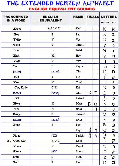 Hebrew Alphabet   The Hebrew Alphabet - Biblical, Print and Cursive styles