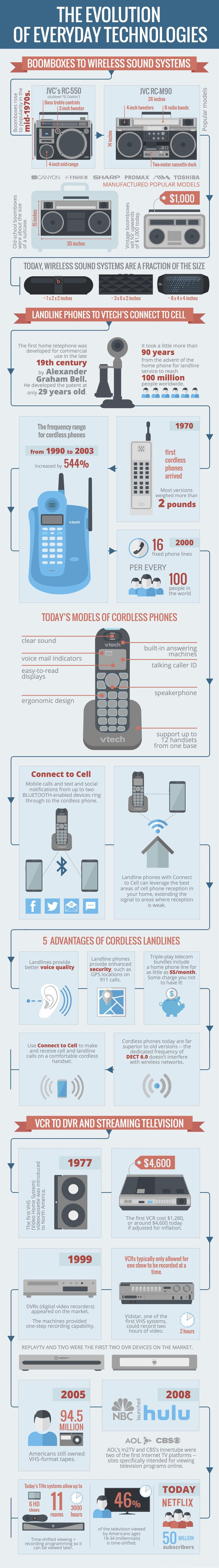 A visual look at the evolution of everyday tech