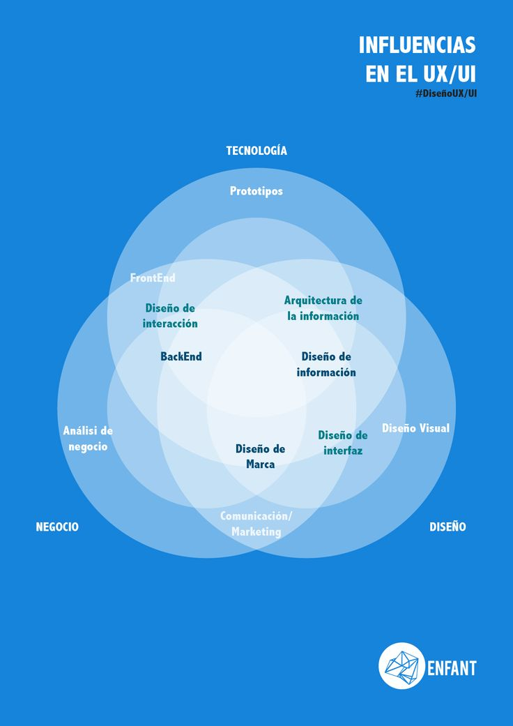 Serie de infografías sobre el diseño Ux UI , en las cuales se explican los conceptos más básicos.