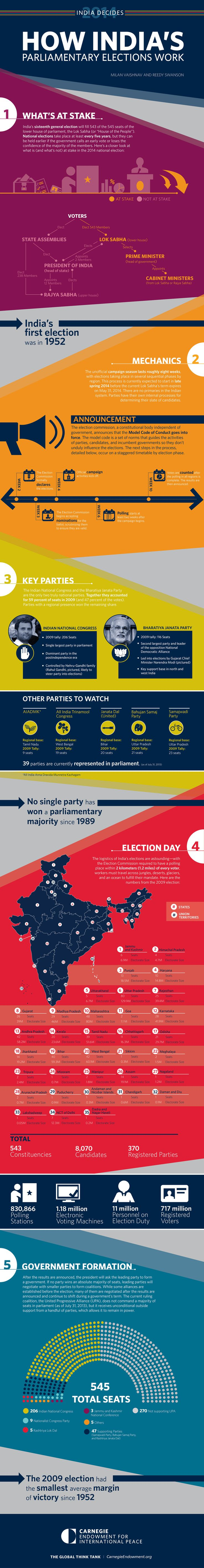 India is gearing up for the largest democratic exercise ever recorded—its 2014 parliamentary election. A new infographic explains what's at ...