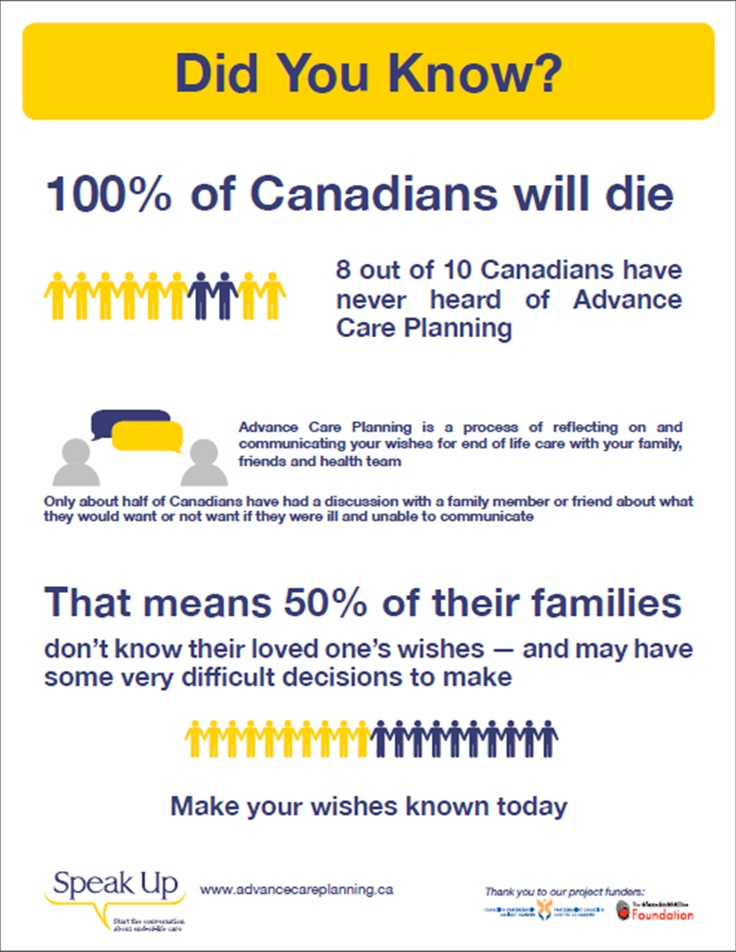death and advance care planning Clinicians and their teams may want to identify which patients and families to prioritize for advance care planning initiatives.