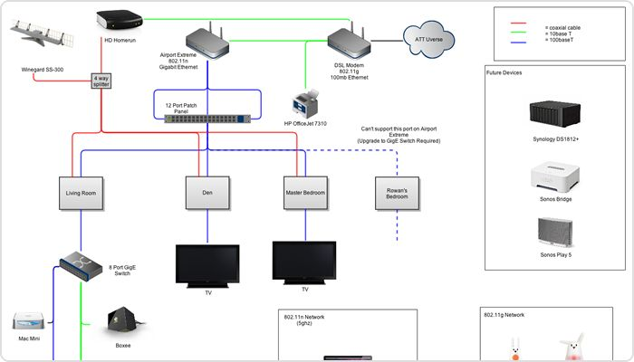 Example Network Diagram