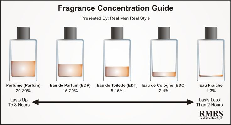 Fragrance Concentration Guide Infographic