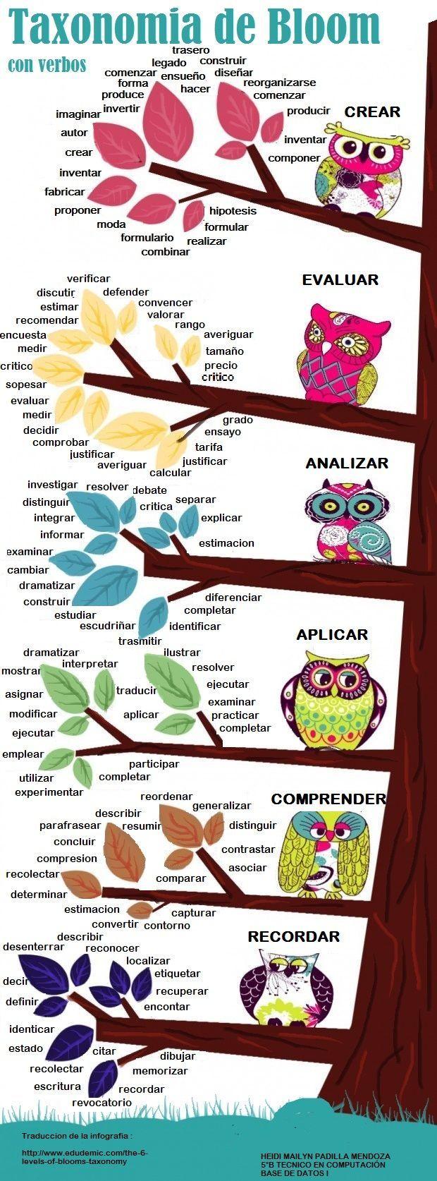 Una infografía sobre las Taxonomías de Bloom con verbos.: