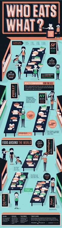 Who eats what around the world. Also see Peter Menzel and Faith D'Alusio's fantastic Hungry Planet and What I Eat: Around the World in 80 Diets.Eating Cities, Eating Habits, Health Food, Healthy Eating, Healthiest Eating, Drinks, San Francisco, Infographics, Info Graphics