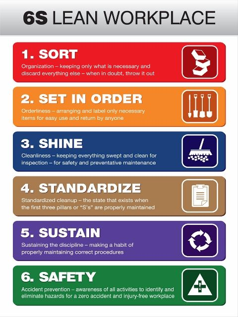 6s Lean Workplace List Poster 9 Gif 480 215 640 5s Board