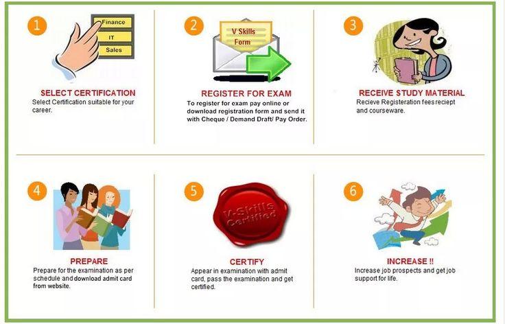 How Vskills Certifications work