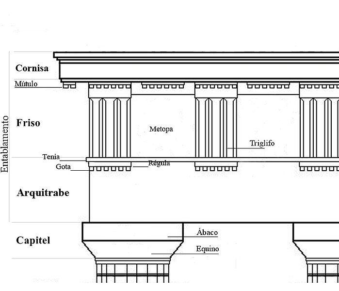 Entablamento. Estructura formada por tres piezas (arquitrabe, friso y cornisa) que gravita sobre columnas o pilastras.