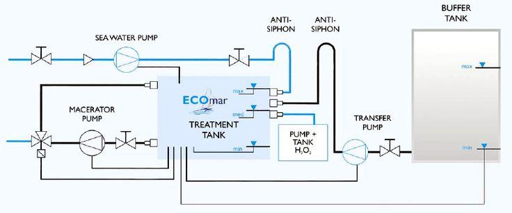 17 Best Images About Ecomar Sewage Treatment On Pinterest