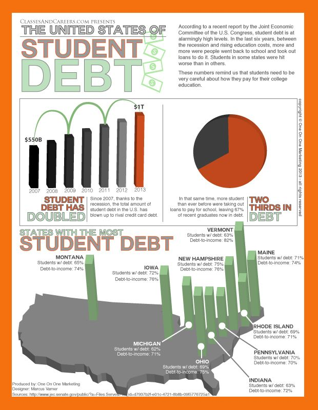 the debt problem for the students in the united states How to fix the united states' debt problems & reduce federal deficits by michael lewis posted in: economic policy,  in his testimony before the united states senate budget committee february 25,  the grants would also be restricted to the most needy students these measures would reduce spending over 10 years approximately $1144 billion.