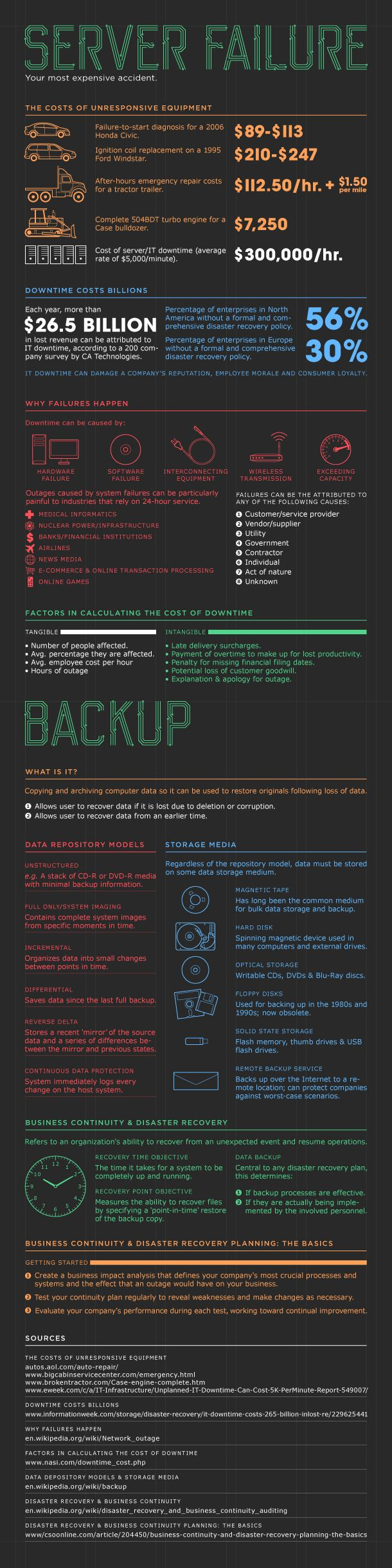 9 best hardware images on pinterest computer hardware hardware we love this infographic by storagecraft addressing how costly a server failure could be fandeluxe Images
