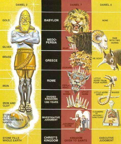 Nebuchadnezzar's Vision Statue - Daniel's interpretation by the Holy Spirit