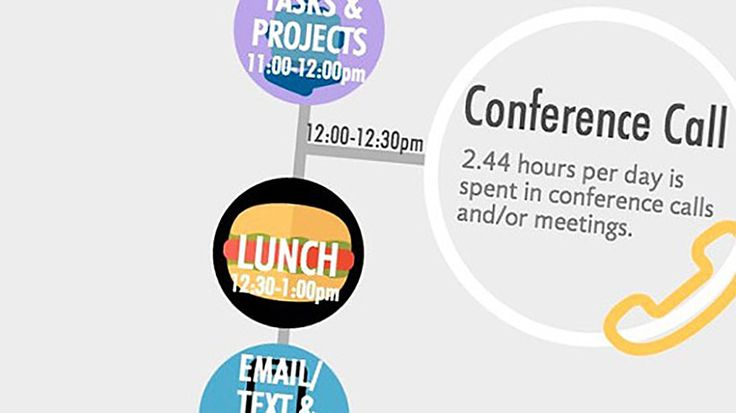 How Fortune 500 Leaders Spend Every Minute of the Day (Infographic).