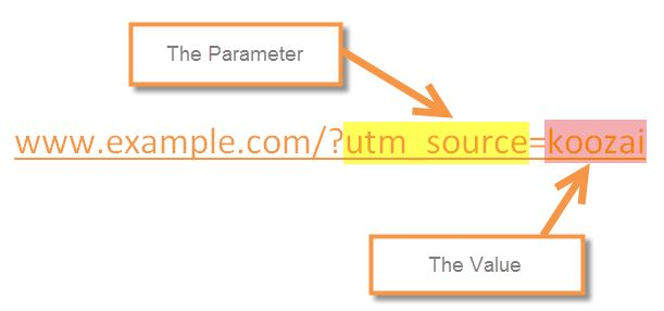 What Is A UTM Parameter? UTM stands for Urchin Tracking Module; the format used by Google to track unique URLs. Generally speaking, anything succeeding a question mark (?) within a URL is a parameter:  A UTM parameter is a tag added to the end of a URL which, once clicked, sends data back to Google Analytics allowing you to track which elements of your online marketing strategy are most effective.  A UTM parameter is made up of the parameter and its value