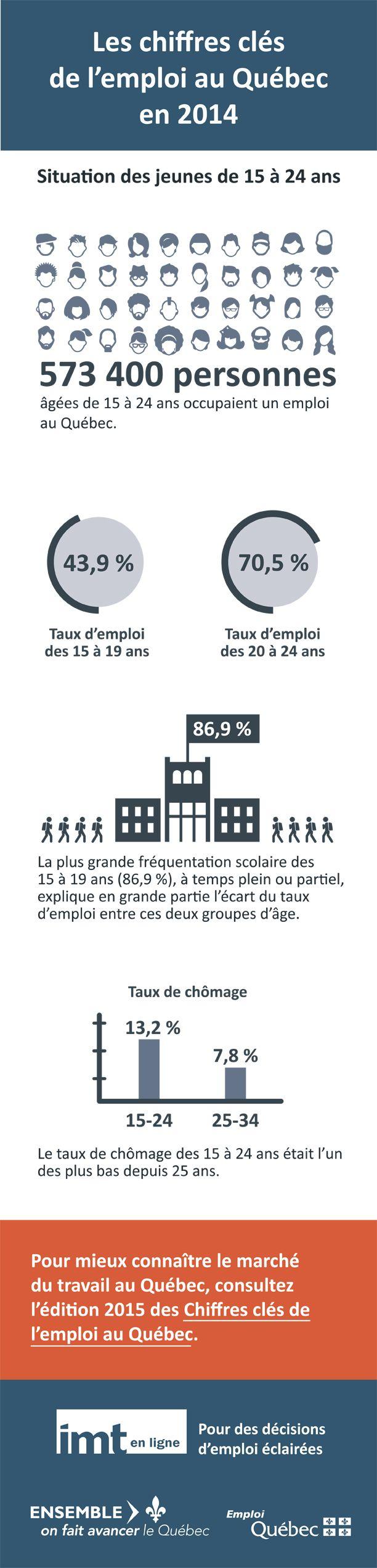 Les chiffres clés de l'emploi au Québec en 2014 - Situation des jeunes de 15 à 24 ans. Publié par Emploi-Québec au http://www.mess.gouv.qc.ca/emploi-quebec/infographie4_chiffres-emploi-2015.html