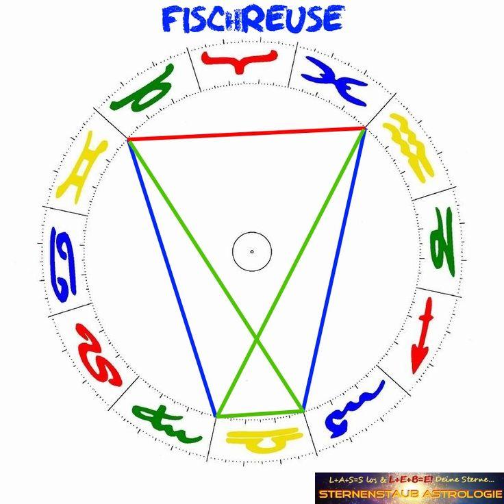 Astrologie: Was ist eine Fischreuse für eine Aspektfigur im Horoskop? http://sternenstaubastrologie.com/horoskop-wiedervereinigung-deutschland-was-geschah-am-3-oktober-1990/
