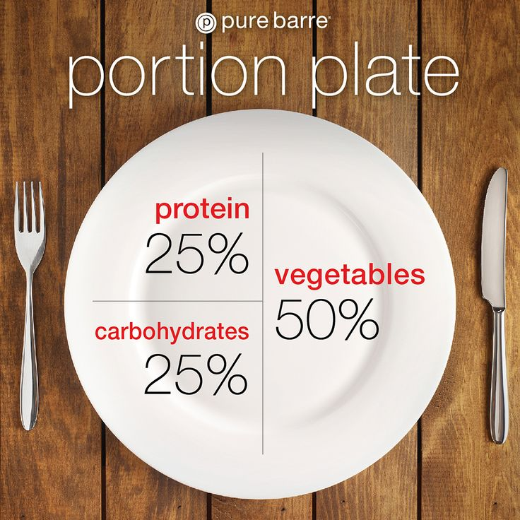 Pure Barre Portion Plate
