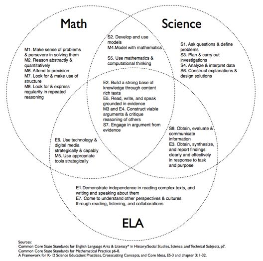17 best ela standards in science science literacy images on common core state standards in elaliteracystudent portraits and a framework for science education science engineering practices fandeluxe Gallery