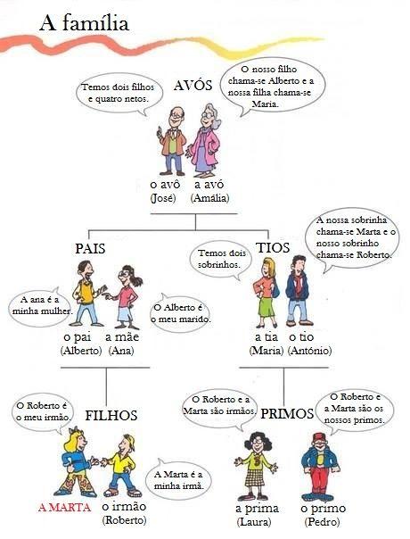 A família: vocabulário. Vocabulario en portugués: La familia. Aprender idiomas.