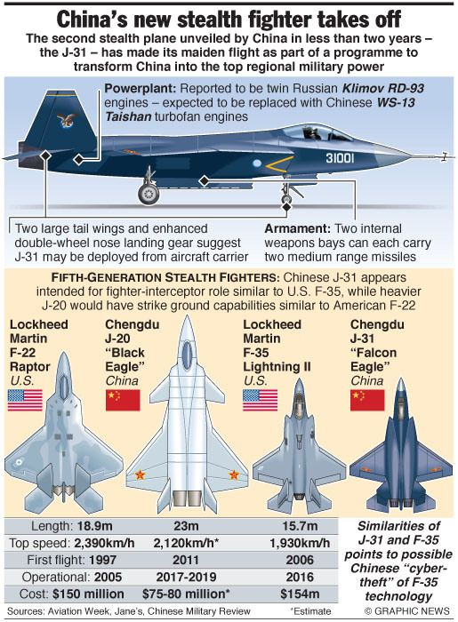 new J31 stealth fighter – an annotated graphic | Engineering ...