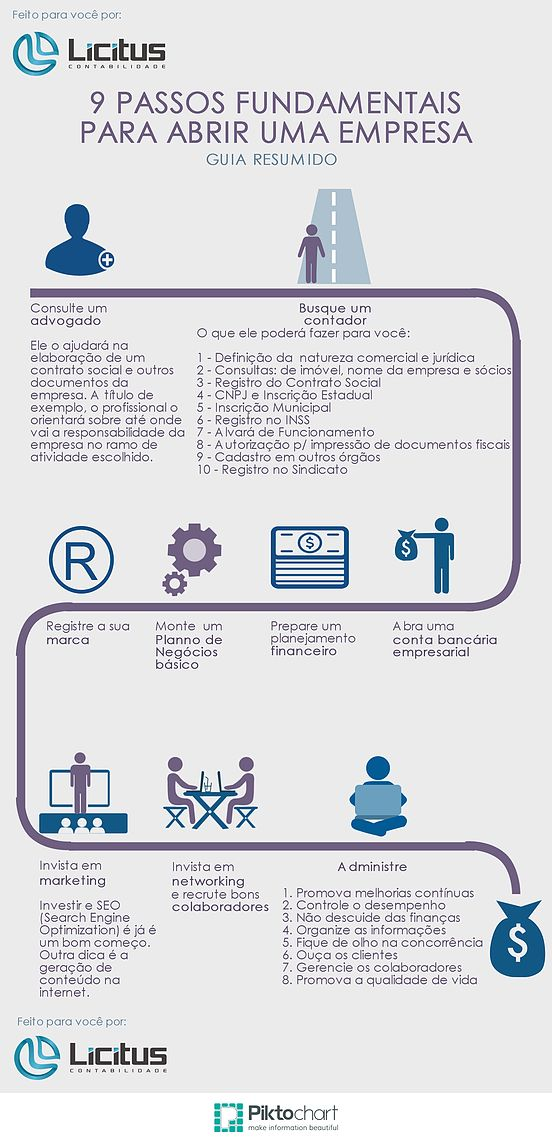 Elaboramos este infográfico para demostrar, de forma didática, os passos fundamentais para a abertura de uma empresa. De forma bem generalista, passamos p
