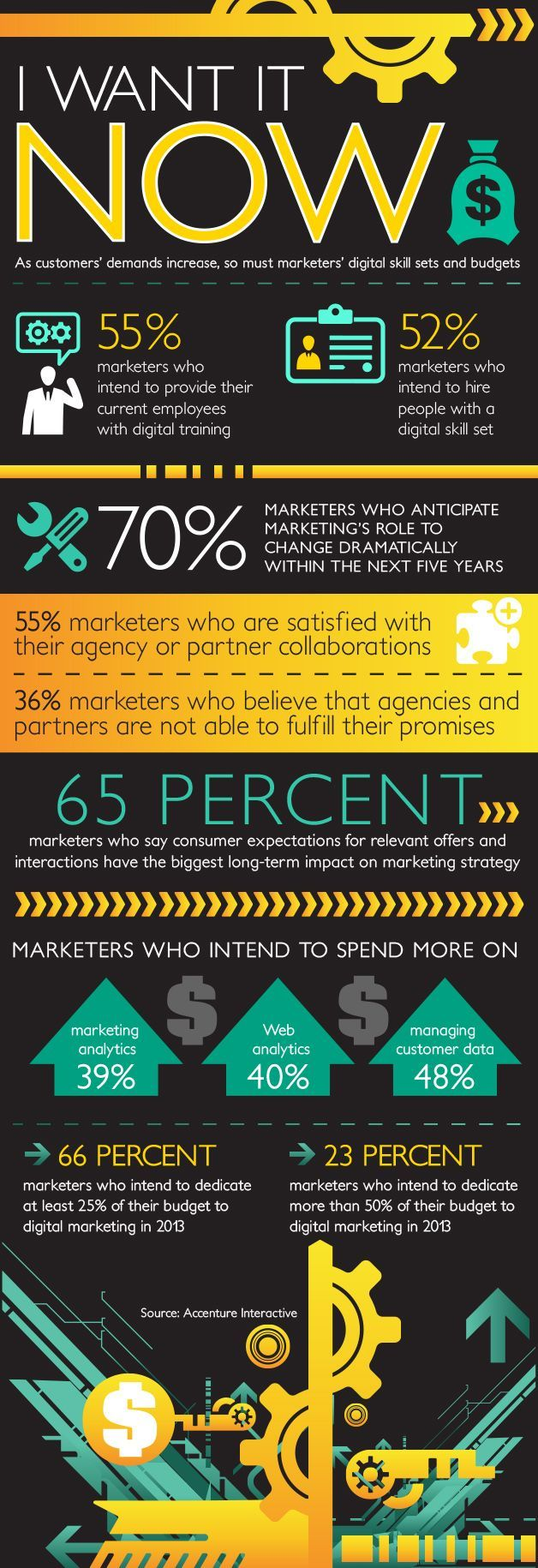 nice Marketing Automation Infographic