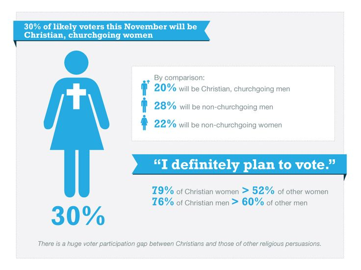 A new poll says Christians likely to vote for Romney. Thoughts?