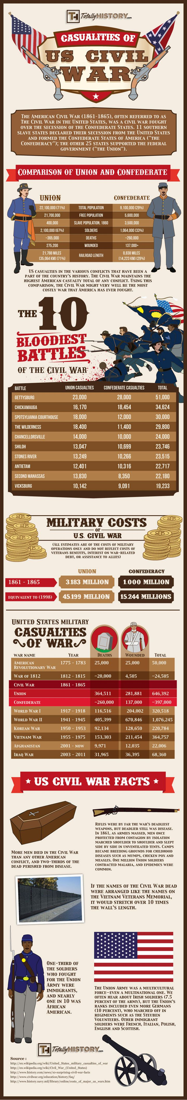 U.S. Civil War Casualties Statistics – Deaths Comparison of Battles