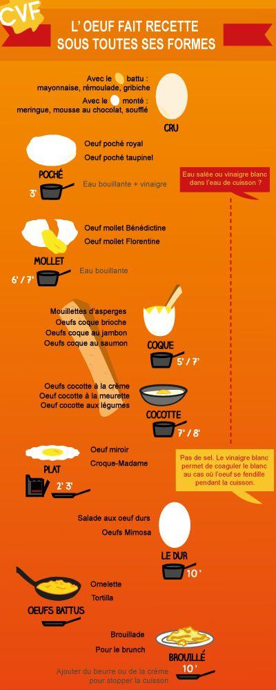 Tout sur les oeufs avec Cuisine et Vins de France ! http://www.cuisineetvinsdefrance.com/,infographie-etes-vous-imbattable-sur-la-cuisson-des-oeufs,81939.asp