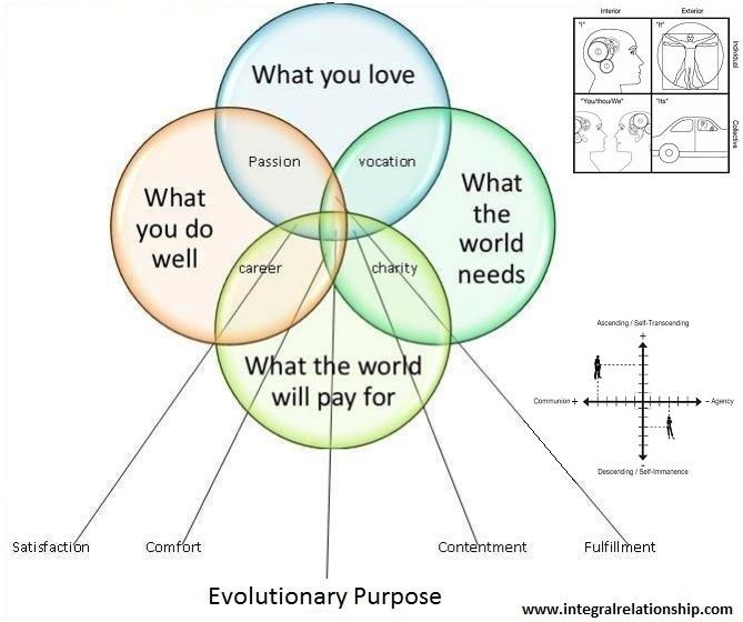 In an Integral Evolutionary Relationship, both partners are at an Integral or higher level of consciousness and share (1) what they love to do/feel called to do, (2) what they do well, (3) what the world needs, and (4) what the world will pay for--their Evolutionary Purpose. These four dimensions correlate with Ken Wilber's Four Quadrants that are essential to our human existence. integralrelationship.com