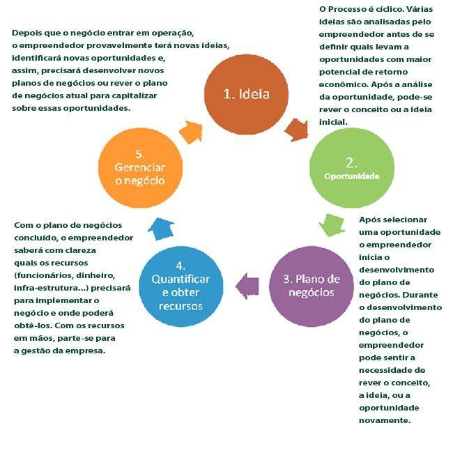 Como montar um plano de negócios simples e prático