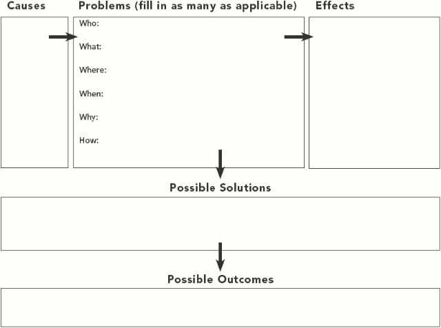 problem solution essay exercises