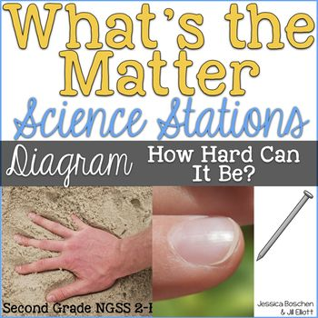 Diagram Hardness - Properties of Matter Second Grade Science Stations
