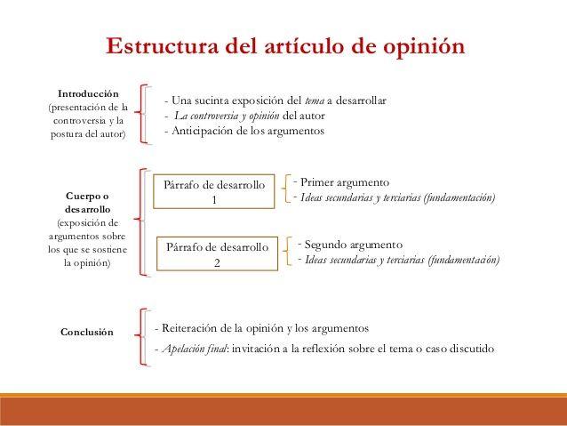 Caracteristicas Y Estructura De Un Articulo De Opinion Primer Education Maria