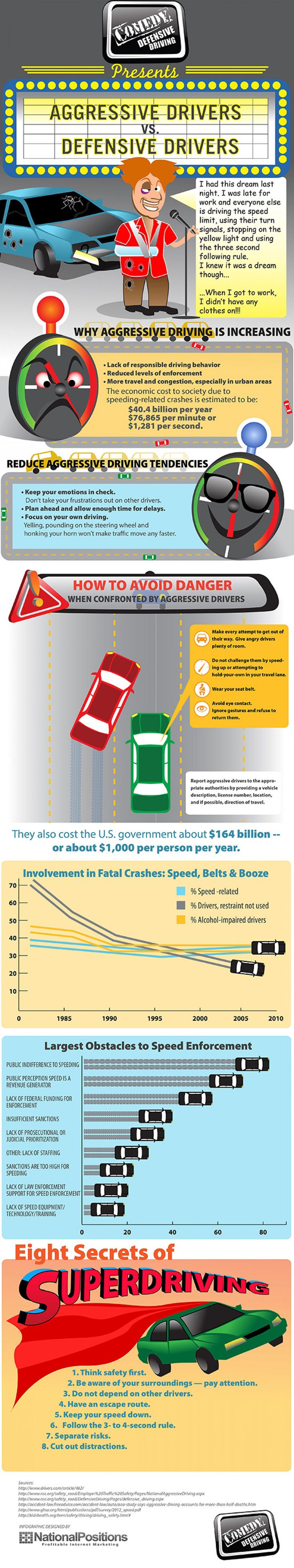 17 best ideas about teen driving school learning to aggressive driving vs defensive driving there s a big difference infographic