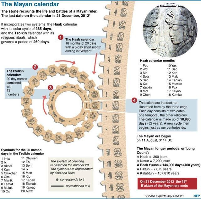 According to Mayan-Calendar tomorrow 21st December 2012 is Apocalypse