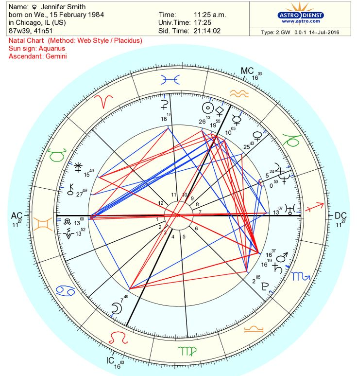 Free Natal Chart Ibovnathandedecker
