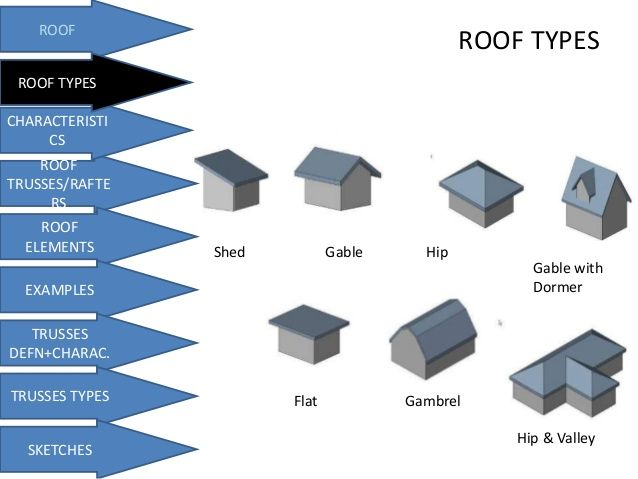 Roof types shed gable hip gable with dormer flat hip for What kind of roof do i have