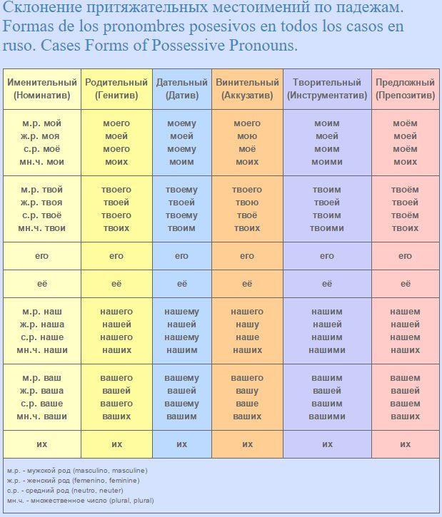 Склонение притяжательных местоимений по падежам. Formas de los pronombres posesivos en todos los casos en ruso. Cases Forms of Possessive Pronouns.