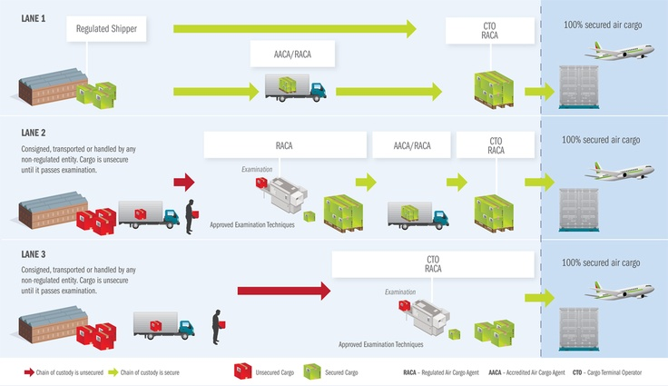 Future Air Cargo Supply Chain Requirements Securing The