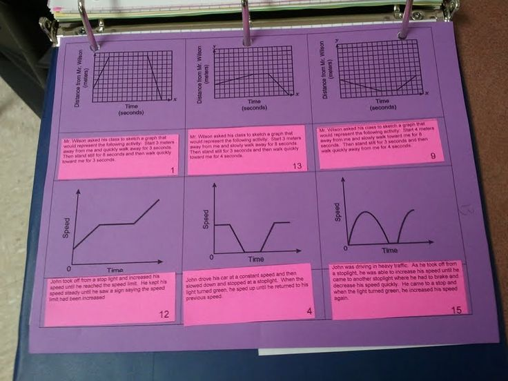 Data Analysis and Probability - Match the description to the graph. A good activity for students and a way for teachers to check for understanding.