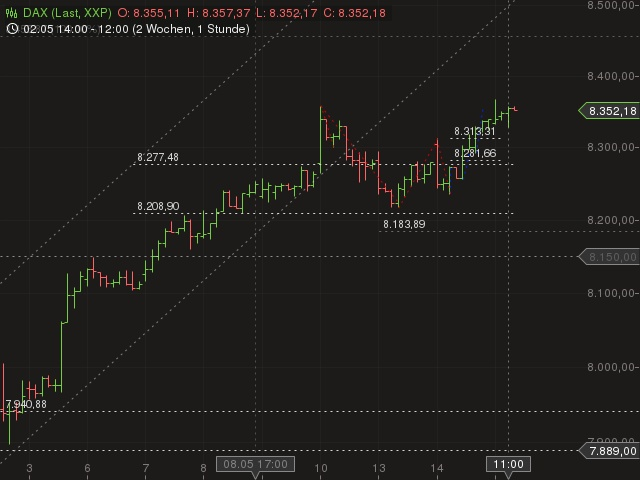 Dax technische Analyse,  Aktienindex Chartanalyse, Dax Prognose für Mai 22, 2013