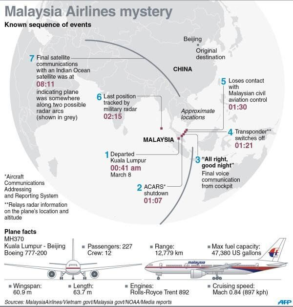 Everything We Know About Malaysia Airlines Flight 370 In One Graphic via BusinessiNsider