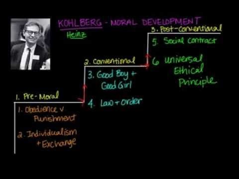 Kohlberg's moral reasoning explained in the three different stages of development.
