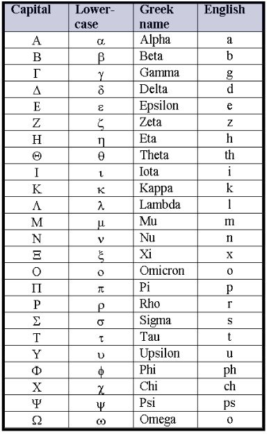 Greek Alphabet Chart | The Number Warrior