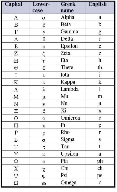 Greek Alphabet Chart | The Number Warrior